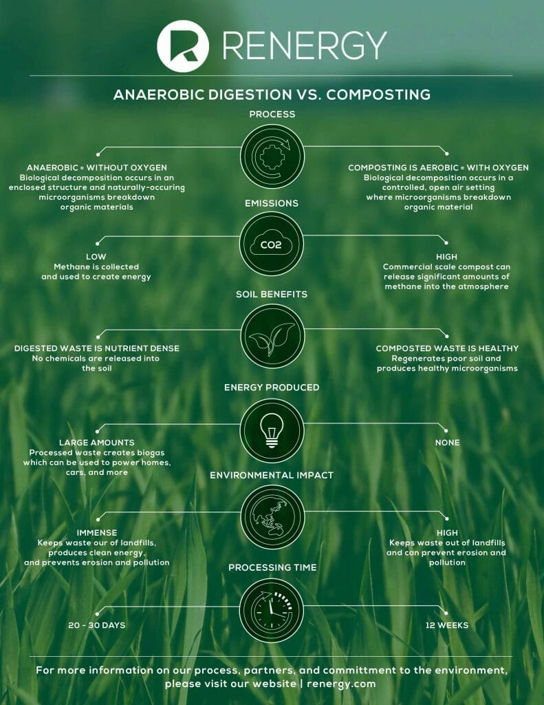 Anaerobic digestion vs composting graph