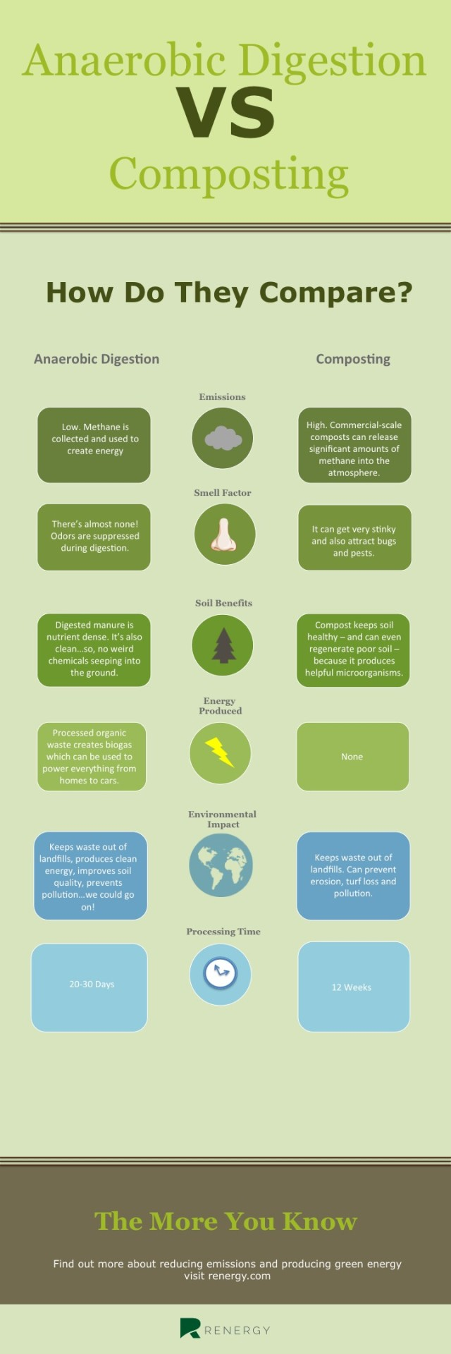 anaerobic-digestion-vs.-composting-renergy