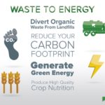 Anaerobic Digestion: The Future of Waste Management
